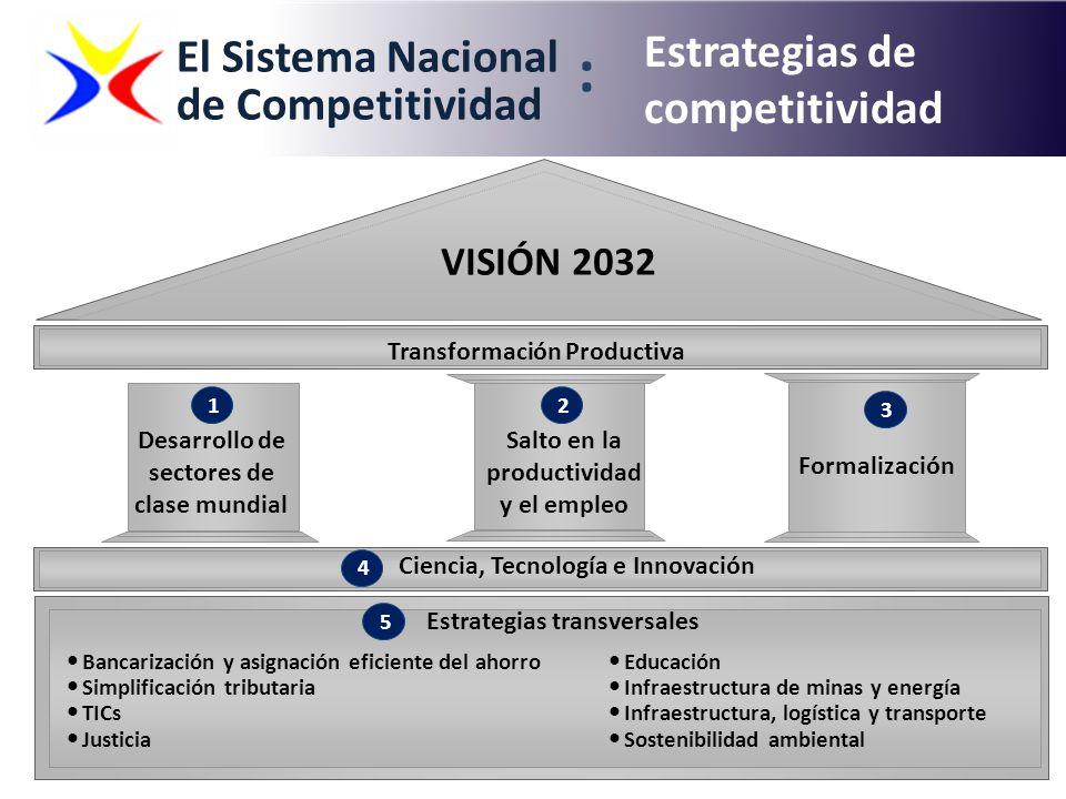 Desarrollo de sectores de clase mundial 1 Salto en la productividad y el empleo Formalización Ciencia, Tecnología e Innovación VISIÓN 2032 Bancarizaci