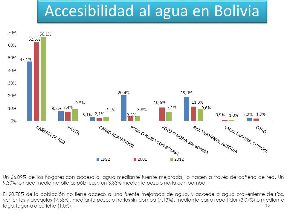 15 Accesibilidad al agua en Bolivia Un 66.09% de los hogares con acceso al agua mediante fuente mejorada, lo hacen a través de cañería de red.