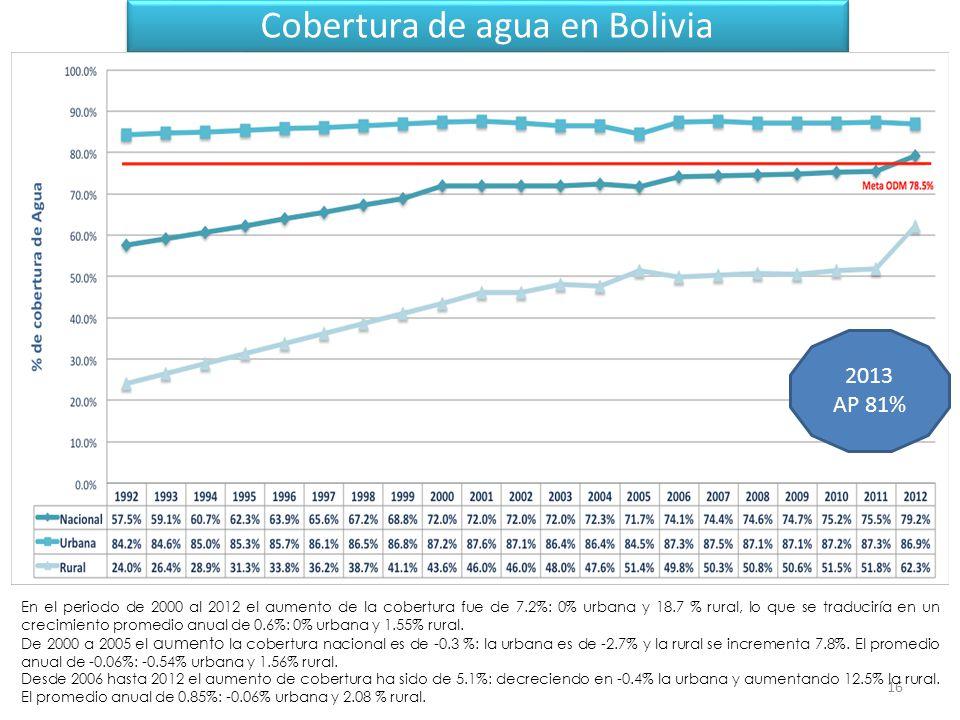 16 Cobertura de agua en Bolivia En el periodo de 2000 al 2012 el aumento de la cobertura fue de 7.2%: 0% urbana y 18.7 % rural, lo que se traduciría en un crecimiento promedio anual de 0.6%: 0% urbana y 1.55% rural.