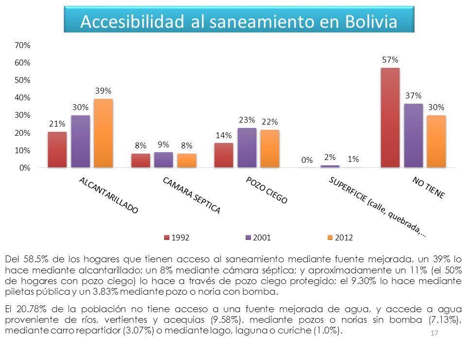 17 Accesibilidad al saneamiento en Bolivia Del 58.5% de los hogares que tienen acceso al saneamiento mediante fuente mejorada, un 39% lo hace mediante alcantarillado; un 8% mediante cámara séptica; y aproximadamente un 11% (el 50% de hogares con pozo ciego) lo hace a través de pozo ciego protegido; el 9.30% lo hace mediante piletas pública y un 3.83% mediante pozo o noria con bomba.