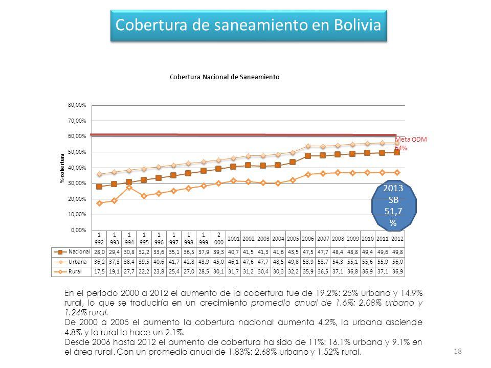 18 Cobertura de saneamiento en Bolivia En el periodo 2000 a 2012 el aumento de la cobertura fue de 19.2%: 25% urbano y 14.9% rural, lo que se traduciría en un crecimiento promedio anual de 1.6%: 2.08% urbano y 1.24% rural.