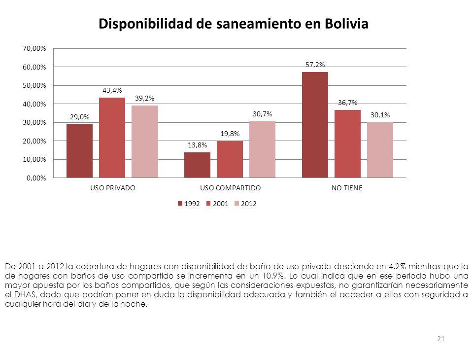 Disponibilidad de saneamiento en Bolivia 21 De 2001 a 2012 la cobertura de hogares con disponibilidad de baño de uso privado desciende en 4.2% mientras que la de hogares con baños de uso compartido se incrementa en un 10.9%.