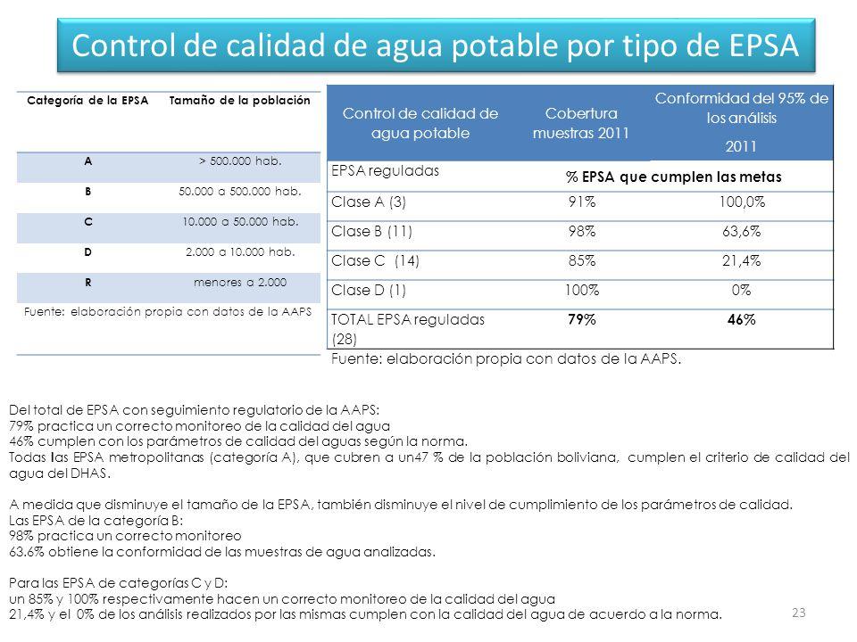Control de calidad de agua potable por tipo de EPSA 23 Categoría de la EPSATamaño de la población A > 500.000 hab.