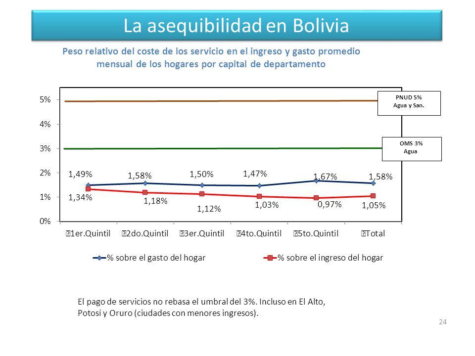 La asequibilidad en Bolivia 24 El pago de servicios no rebasa el umbral del 3%.