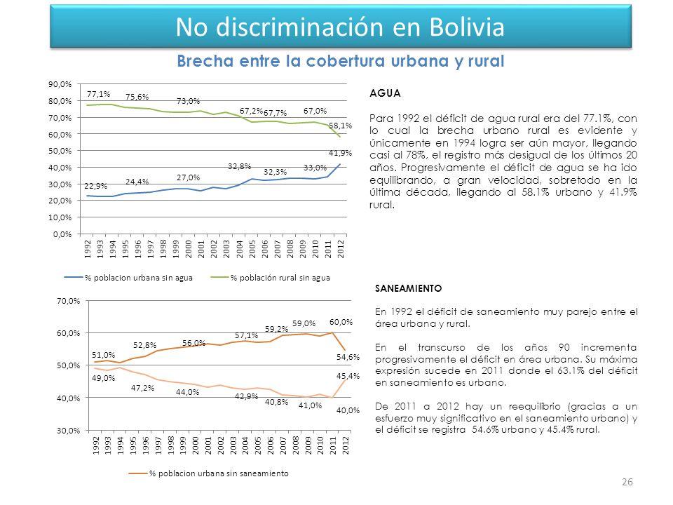 No discriminación en Bolivia 26 AGUA Para 1992 el déficit de agua rural era del 77.1%, con lo cual la brecha urbano rural es evidente y únicamente en 1994 logra ser aún mayor, llegando casi al 78%, el registro más desigual de los últimos 20 años.