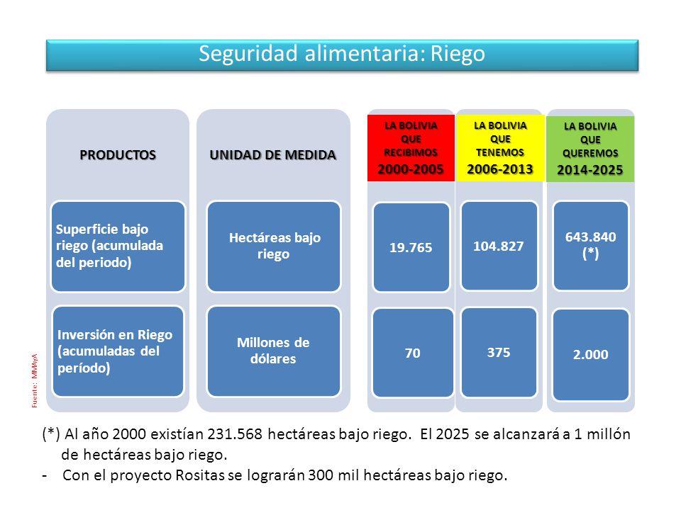 Seguridad alimentaria: Riego PRODUCTOS Superficie bajo riego (acumulada del periodo) Inversión en Riego (acumuladas del período) UNIDAD DE MEDIDA Hectáreas bajo riego Millones de dólares 643.840 (*) 2.000 375 104.827 70 19.765 LA BOLIVIA QUE RECIBIMOS 2000-2005 LA BOLIVIA QUETENEMOS2006-2013 QUE QUEREMOS 2014-2025 Fuente: MMAyA (*) Al año 2000 existían 231.568 hectáreas bajo riego.