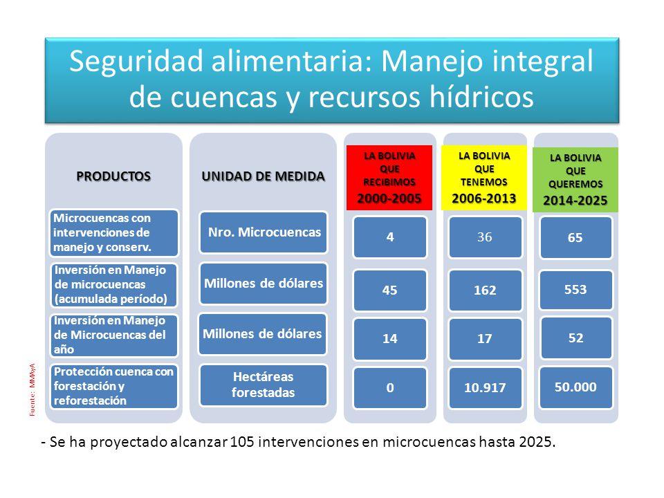PRODUCTOS Microcuencas con intervenciones de manejo y conserv.