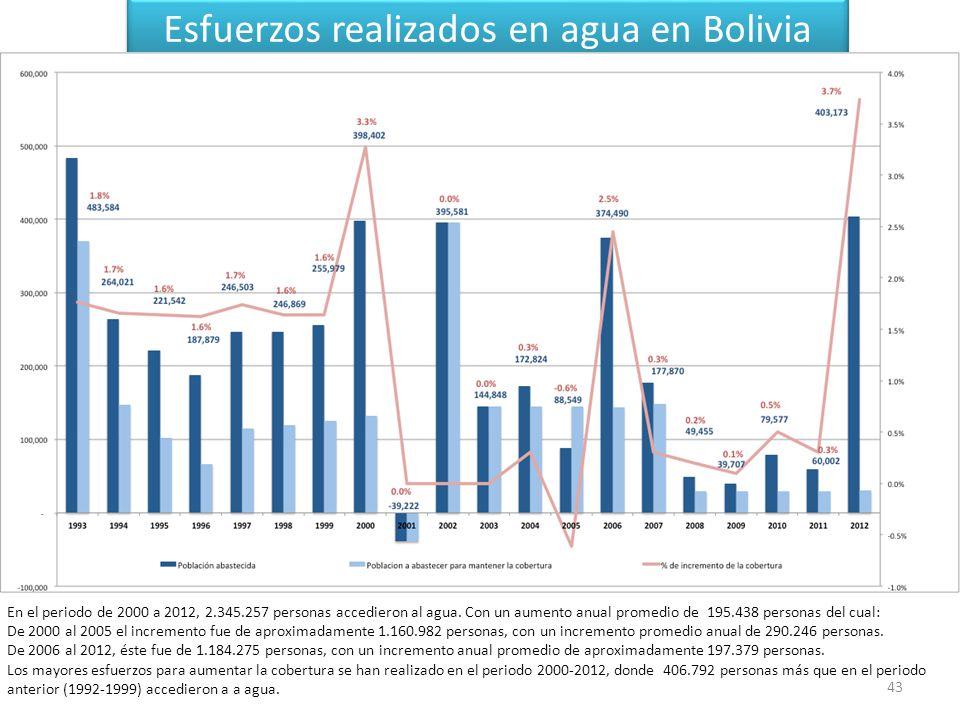 43 Esfuerzos realizados en agua en Bolivia En el periodo de 2000 a 2012, 2.345.257 personas accedieron al agua.