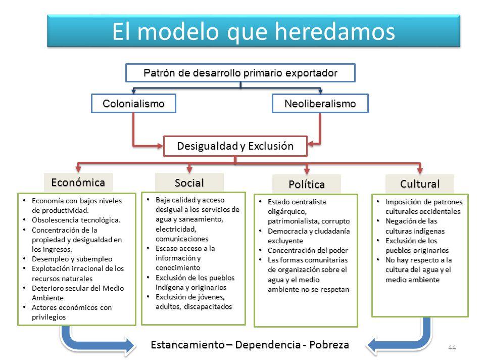 Estancamiento – Dependencia - Pobreza El modelo que heredamos 44 Patrón de desarrollo primario exportador ColonialismoNeoliberalismo Desigualdad y Exclusión Económica Social Política Cultural Economía con bajos niveles de productividad.