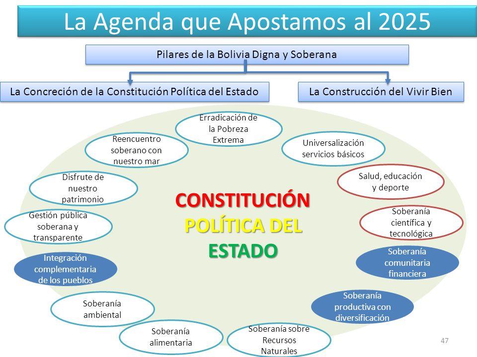 La Agenda que Apostamos al 2025 47 Pilares de la Bolivia Digna y Soberana La Concreción de la Constitución Política del Estado La Construcción del Vivir Bien CONSTITUCIÓN POLÍTICA DEL ESTADO Erradicación de la Pobreza Extrema Universalización servicios básicos Salud, educación y deporte Soberanía científica y tecnológica Soberanía comunitaria financiera Soberanía productiva con diversificación Soberanía sobre Recursos Naturales Soberanía alimentaria Soberanía ambiental Integración complementaria de los pueblos Gestión pública soberana y transparente Disfrute de nuestro patrimonio Reencuentro soberano con nuestro mar