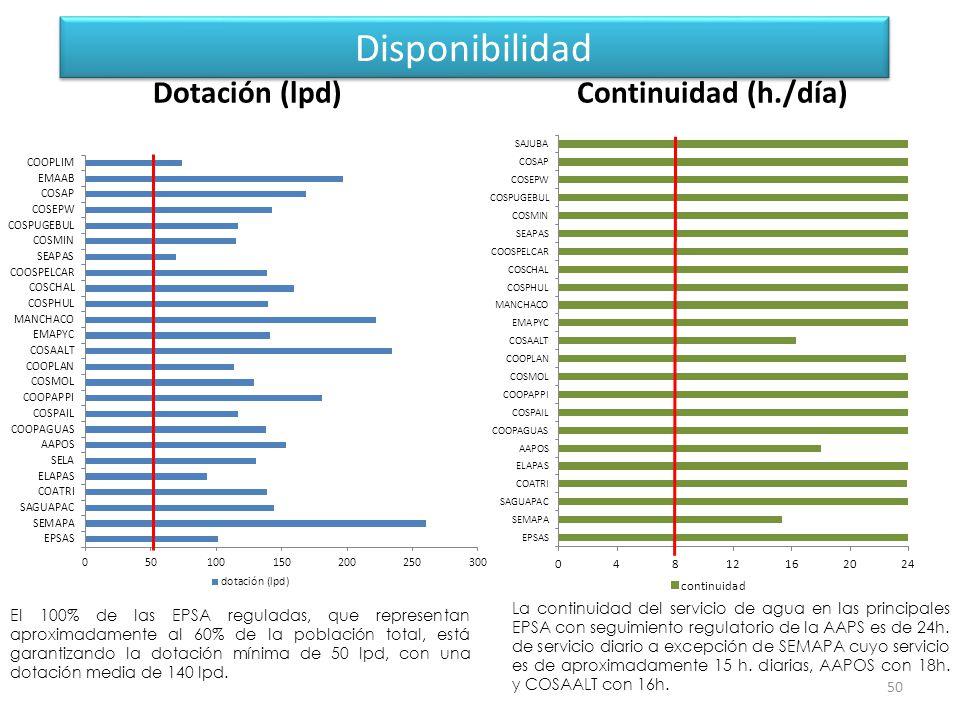 Disponibilidad 50 Dotación (lpd)Continuidad (h./día) La continuidad del servicio de agua en las principales EPSA con seguimiento regulatorio de la AAPS es de 24h.