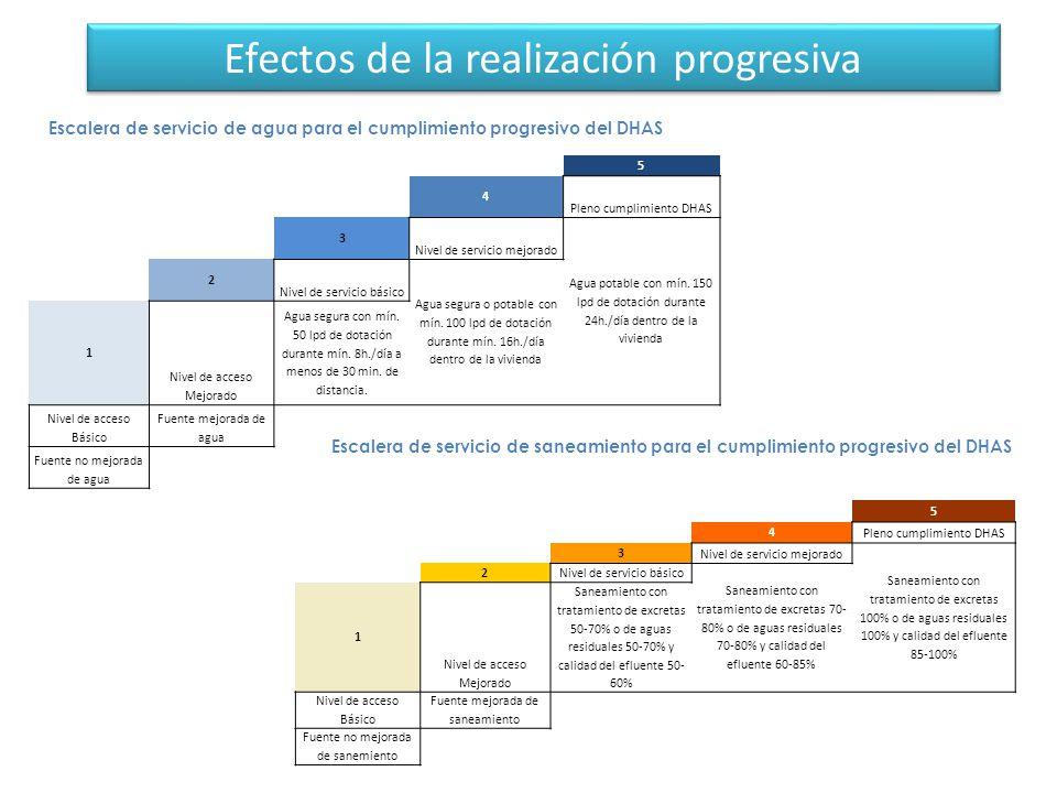Efectos de la realización progresiva 51 5 4 Pleno cumplimiento DHAS 3 Nivel de servicio mejorado Agua potable con mín.