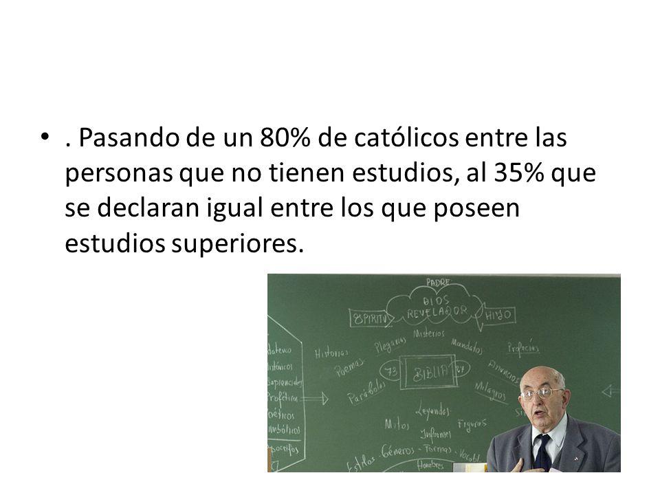 . Pasando de un 80% de católicos entre las personas que no tienen estudios, al 35% que se declaran igual entre los que poseen estudios superiores.