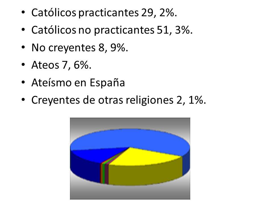 Católicos practicantes 29, 2%. Católicos no practicantes 51, 3%. No creyentes 8, 9%. Ateos 7, 6%. Ateísmo en España Creyentes de otras religiones 2, 1
