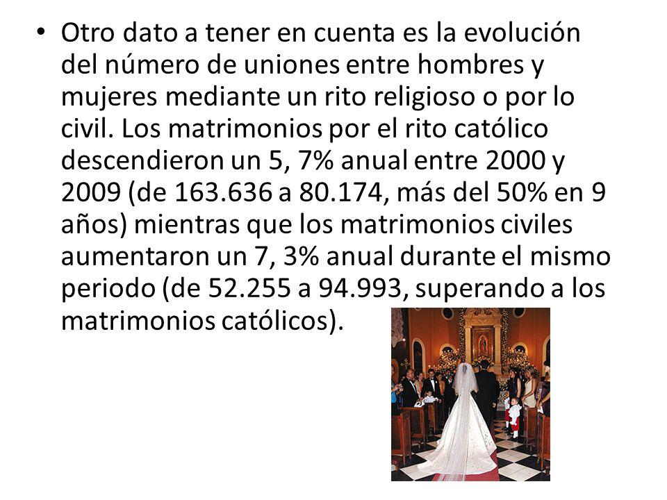 Otro dato a tener en cuenta es la evolución del número de uniones entre hombres y mujeres mediante un rito religioso o por lo civil. Los matrimonios p