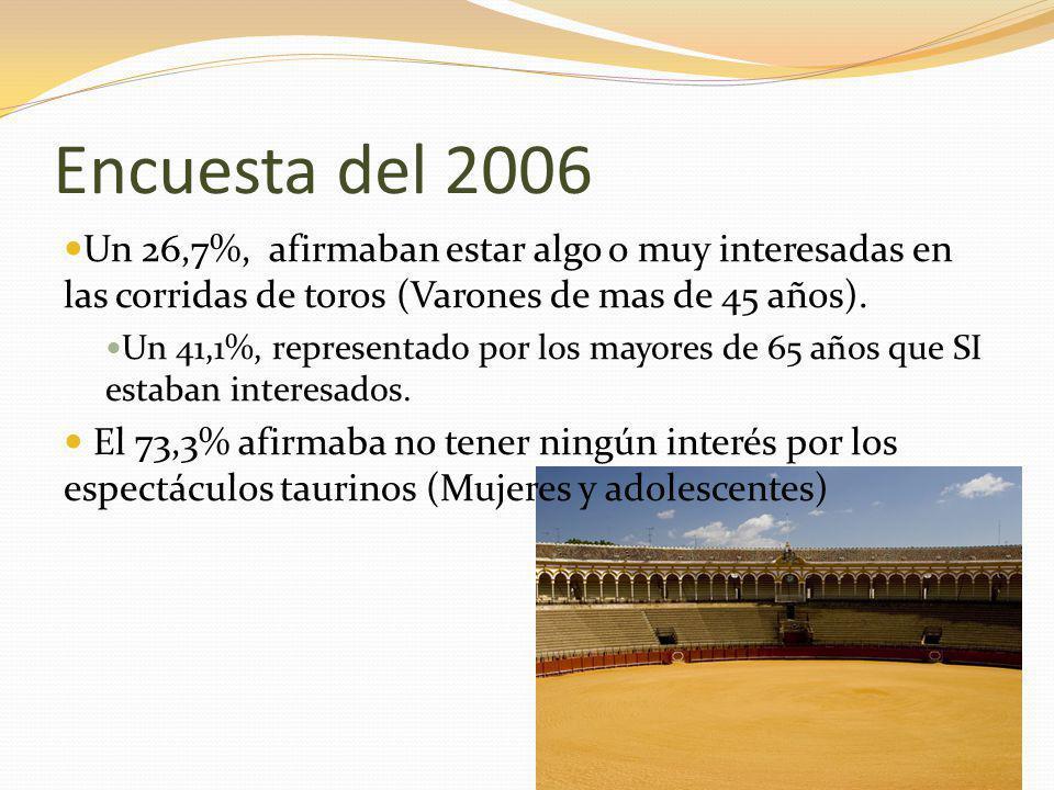 Encuesta del 2006 Un 26,7%, afirmaban estar algo o muy interesadas en las corridas de toros (Varones de mas de 45 años). Un 41,1%, representado por lo