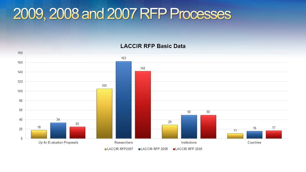 RFP 2007: 18 proposals. RFP 2008: 34 proposals. RFP 2009: 25 proposals.