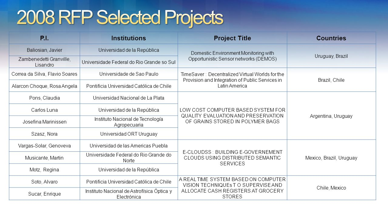 P.I.InstitutionsProject TitleCountries Baliosian, JavierUniversidad de la República Domestic Environment Monitoring with Opportunistic Sensor networks (DEMOS) Uruguay, Brazil Zambenedetti Granville, Lisandro Universidade Federal do Rio Grande so Sul Correa da Silva, Flavio SoaresUniversidade de Sao Paulo TimeSaver : Decentralized Virtual Worlds for the Provision and Integration of Public Services in Latin America Brazil, Chile Alarcon Choque, Rosa AngelaPontificia Universidad Católica de Chile Pons, ClaudiaUniversidad Nacional de La Plata LOW COST COMPUTER BASED SYSTEM FOR QUALITY EVALUATION AND PRESERVATION OF GRAINS STORED IN POLYMER BAGS Argentina, Uruguay Carlos LunaUniversidad de la República Josefina Marinissen Instituto Nacional de Tecnología Agropecuaria Szasz, NoraUniversidad ORT Uruguay Vargas-Solar, GenovevaUniversidad de las Americas Puebla E-CLOUDSS : BUILDING E-GOVERNEMENT CLOUDS USING DISTRIBUTED SEMANTIC SERVICES Mexico, Brazil, Uruguay Musicante, Martin Universidade Federal do Rio Grande do Norte Motz, ReginaUniversidad de la República Soto, AlvaroPontificia Universidad Católica de Chile A REAL TIME SYSTEM BASED ON COMPUTER VISION TECHNIQUEs T O SUPERVISE AND ALLOCATE CASH REGISTERS AT GROCERY STORES Chile, Mexico Sucar, Enrique Instituto Nacional de Astrofísica Óptica y Electrónica