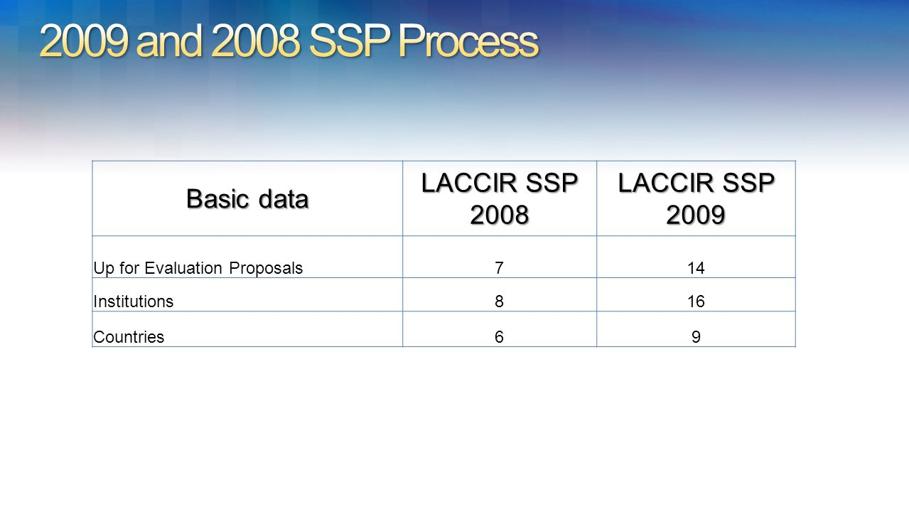 Basic data LACCIR SSP 2008 LACCIR SSP 2009 Up for Evaluation Proposals714 Institutions816 Countries69