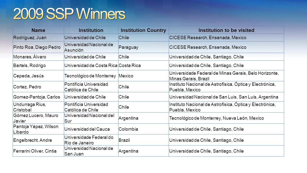 NameInstitutionInstitution CountryInstitution to be visited Rodríguez, JuanUniversidad de ChileChileCICESE Research, Ensenada, Mexico Pinto Roa, Diego Pedro Universidad Nacional de Asunción ParaguayCICESE Research, Ensenada, Mexico Monares, ÁlvaroUniversidad de ChileChileUniversidad de Chile, Santiago, Chile Bartels, RodrigoUniversidad de Costa RicaCosta RicaUniversidad de Chile, Santiago, Chile Cepeda, JesúsTecnológico de MonterreyMexico Universidade Federal de Minas Gerais, Belo Horizonte, Minas Gerais, Brazil Cortez, Pedro Pontificia Universidad Católica de Chile Chile Instituto Nacional de Astrofísica, Óptica y Electrónica, Puebla, Mexico Gomez-Pantoja, CarlosUniversidad de ChileChileUniversidad Nacional de San Luis, San Luis, Argentina Undurraga Rius, Cristobal Pontificia Universidad Católica de Chile Chile Instituto Nacional de Astrofísica, Óptica y Electrónica, Puebla, Mexico Gómez Lucero, Mauro Javier Universidad Nacional del Sur ArgentinaTecnológico de Monterrey, Nueva León, Mexico Pantoja Yépez, Wilson Libardo Universidad del CaucaColombiaUniversidad de Chile, Santiago, Chile Engelbrecht, Andre Universidade Federal do Rio de Janeiro BrazilUniversidad de Chile, Santiago, Chile Ferrarini Oliver, Cintia Universidad Nacional de San Juan ArgentinaUniversidad de Chile, Santiago, Chile