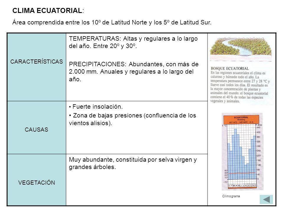 CLIMA ECUATORIAL: Área comprendida entre los 10º de Latitud Norte y los 5º de Latitud Sur. CARACTERÍSTICAS TEMPERATURAS: Altas y regulares a lo largo
