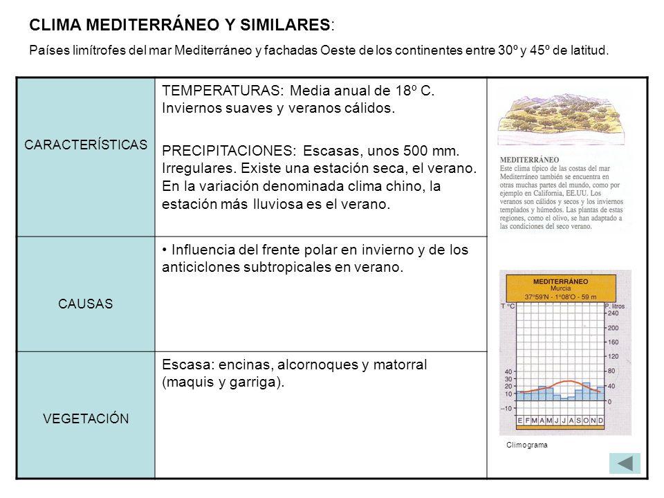 CLIMA MEDITERRÁNEO Y SIMILARES: Países limítrofes del mar Mediterráneo y fachadas Oeste de los continentes entre 30º y 45º de latitud. CARACTERÍSTICAS