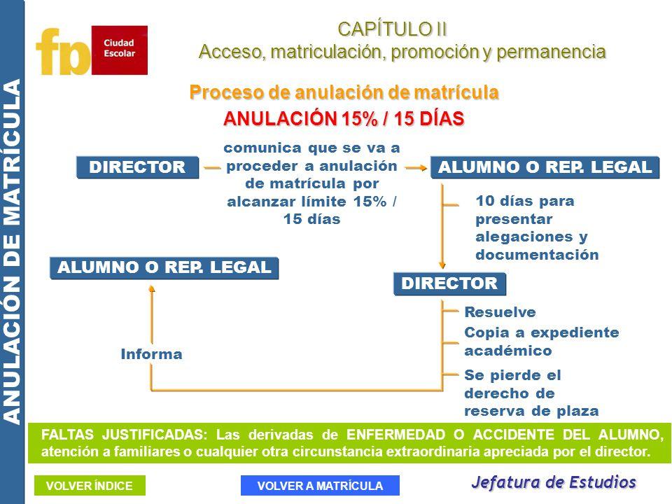 CAPÍTULO II Acceso, matriculación, promoción y permanencia Acceso, matriculación, promoción y permanencia Proceso de anulación de matrícula ANULACIÓN