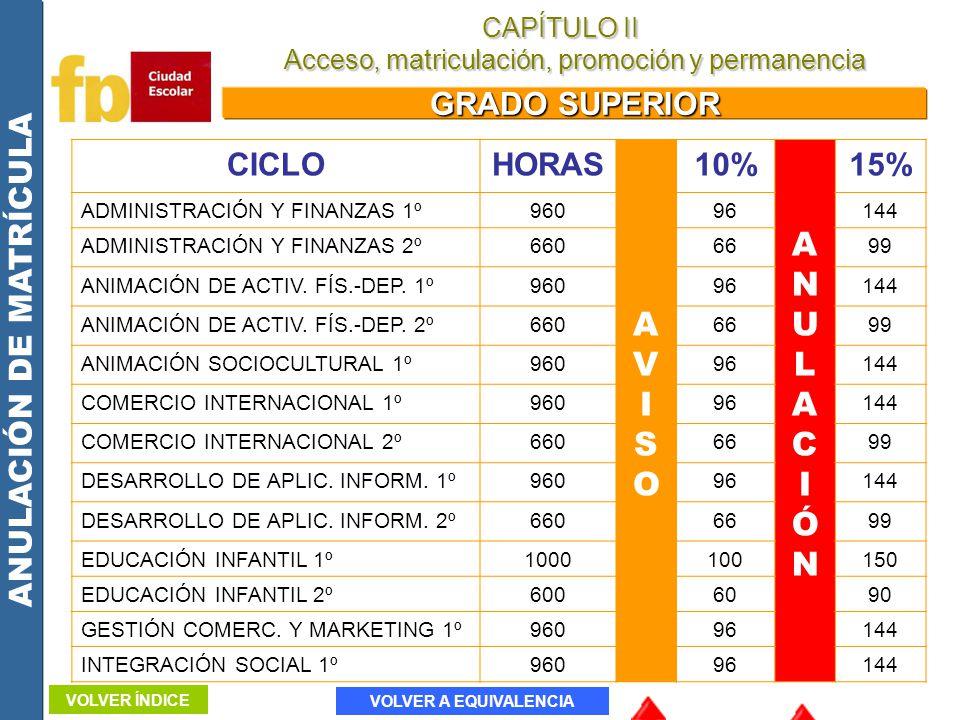 ANULACIÓN DE MATRÍCULA GRADO SUPERIOR CICLOHORAS AVISOAVISO 10% ANULACIÓNANULACIÓN 15% ADMINISTRACIÓN Y FINANZAS 1º96096144 ADMINISTRACIÓN Y FINANZAS
