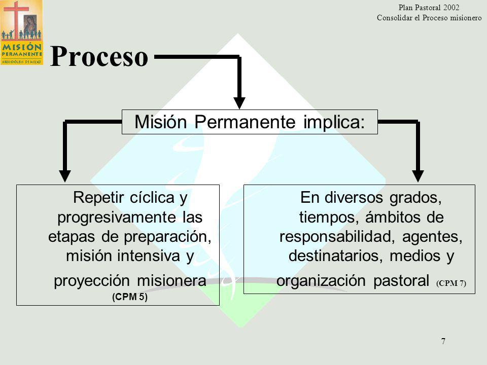 Plan Pastoral 2002 Consolidar el Proceso misionero 6 Consolidar Continuidad en el compromiso misionero evangelizador (nn.