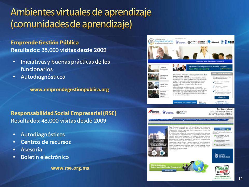 Emprende Gestión Pública Resultados: 35,000 visitas desde 2009 Iniciativas y buenas prácticas de los funcionarios Autodiagnósticos Responsabilidad Soc