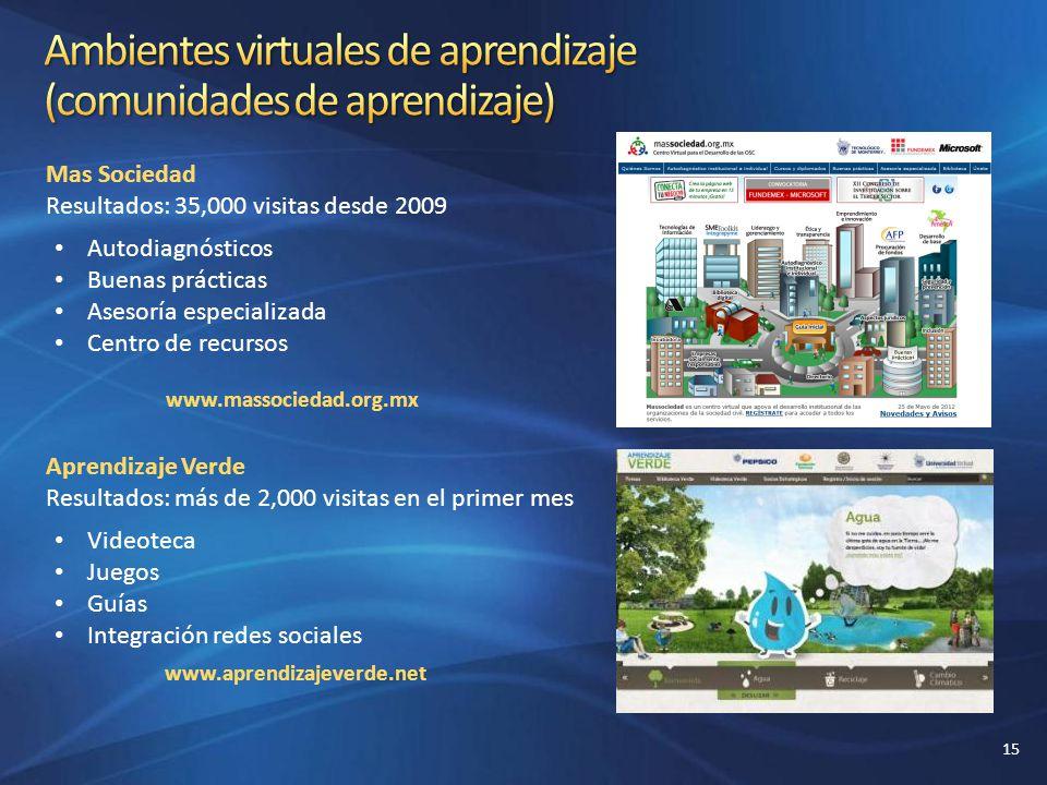 Mas Sociedad Resultados: 35,000 visitas desde 2009 Autodiagnósticos Buenas prácticas Asesoría especializada Centro de recursos Aprendizaje Verde Resul