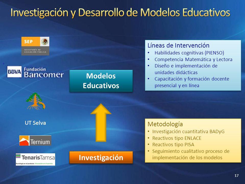 Modelos Educativos Investigación Líneas de Intervención Habilidades cognitivas (PIENSO) Competencia Matemática y Lectora Diseño e implementación de un