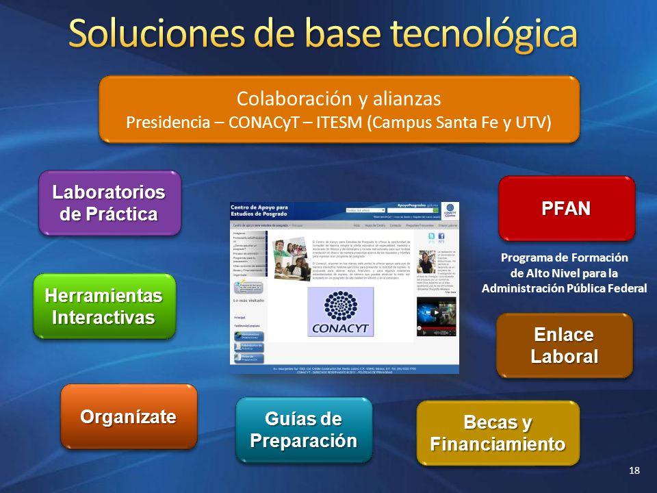 CONACYT Colaboración y alianzas Presidencia – CONACyT – ITESM (Campus Santa Fe y UTV) Colaboración y alianzas Presidencia – CONACyT – ITESM (Campus Sa