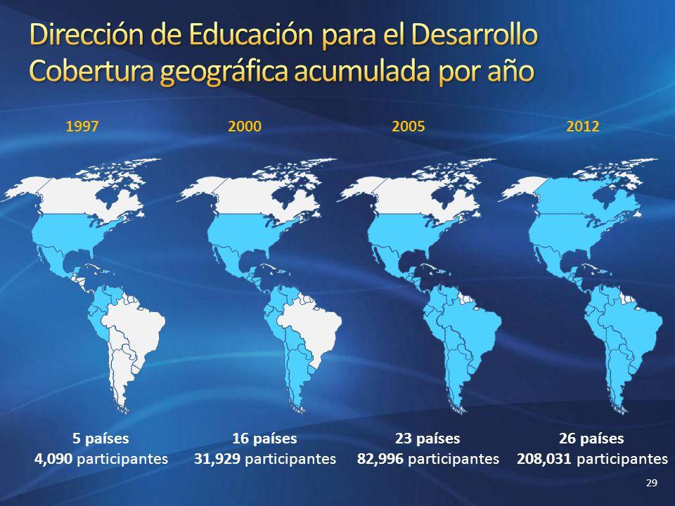 1997200020052012 5 países 4,090 participantes 16 países 31,929 participantes 23 países 82,996 participantes 26 países 208,031 participantes 29