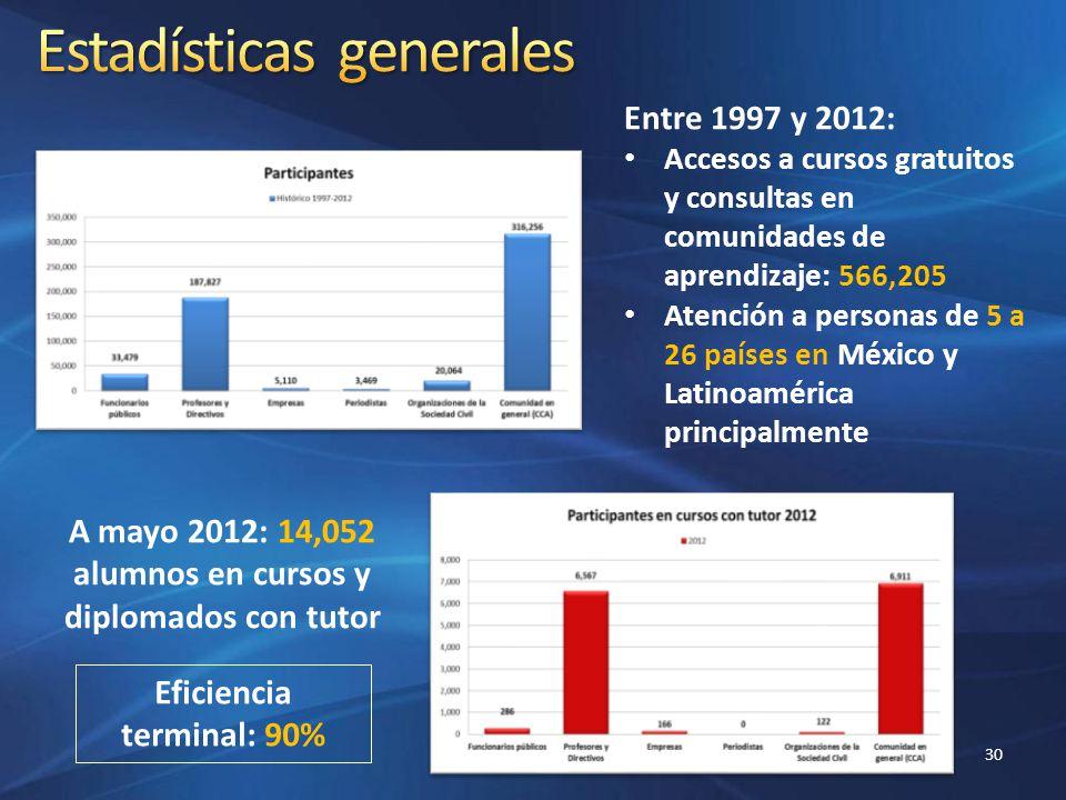 Entre 1997 y 2012: Accesos a cursos gratuitos y consultas en comunidades de aprendizaje: 566,205 Atención a personas de 5 a 26 países en México y Lati