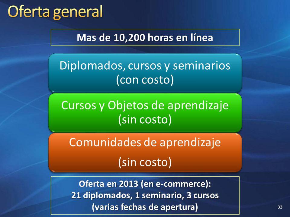 Diplomados, cursos y seminarios (con costo) Cursos y Objetos de aprendizaje (sin costo) Comunidades de aprendizaje (sin costo) Mas de 10,200 horas en