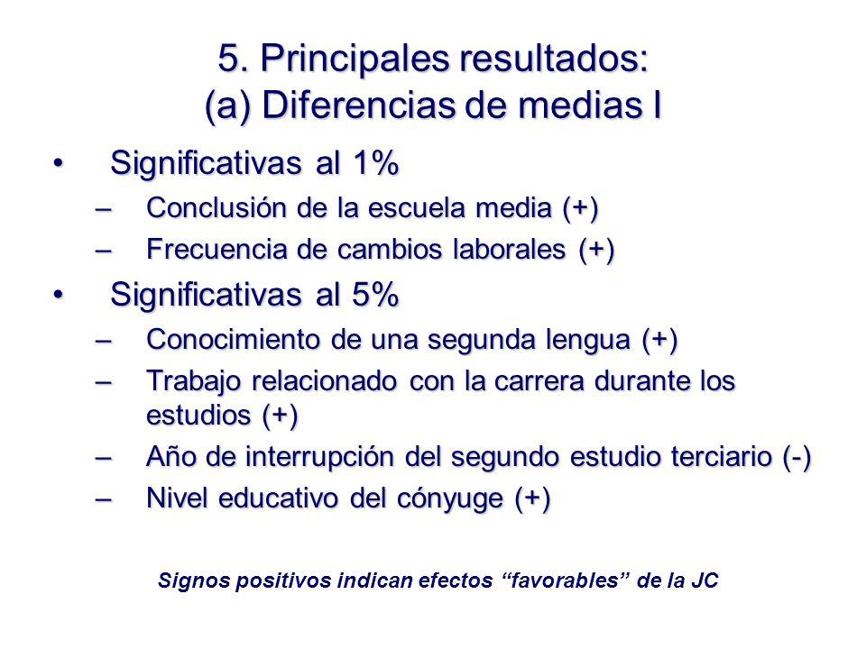 5. Principales resultados: (a) Diferencias de medias I Significativas al 1%Significativas al 1% –Conclusión de la escuela media (+) –Frecuencia de cam