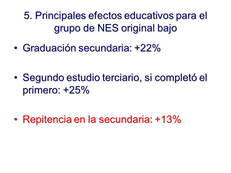 Graduación secundaria: +22%Graduación secundaria: +22% Segundo estudio terciario, si completó el primero: +25%Segundo estudio terciario, si completó el primero: +25% Repitencia en la secundaria: +13%Repitencia en la secundaria: +13% 5.