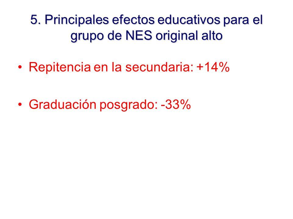 Repitencia en la secundaria: +14% Graduación posgrado: -33% 5.