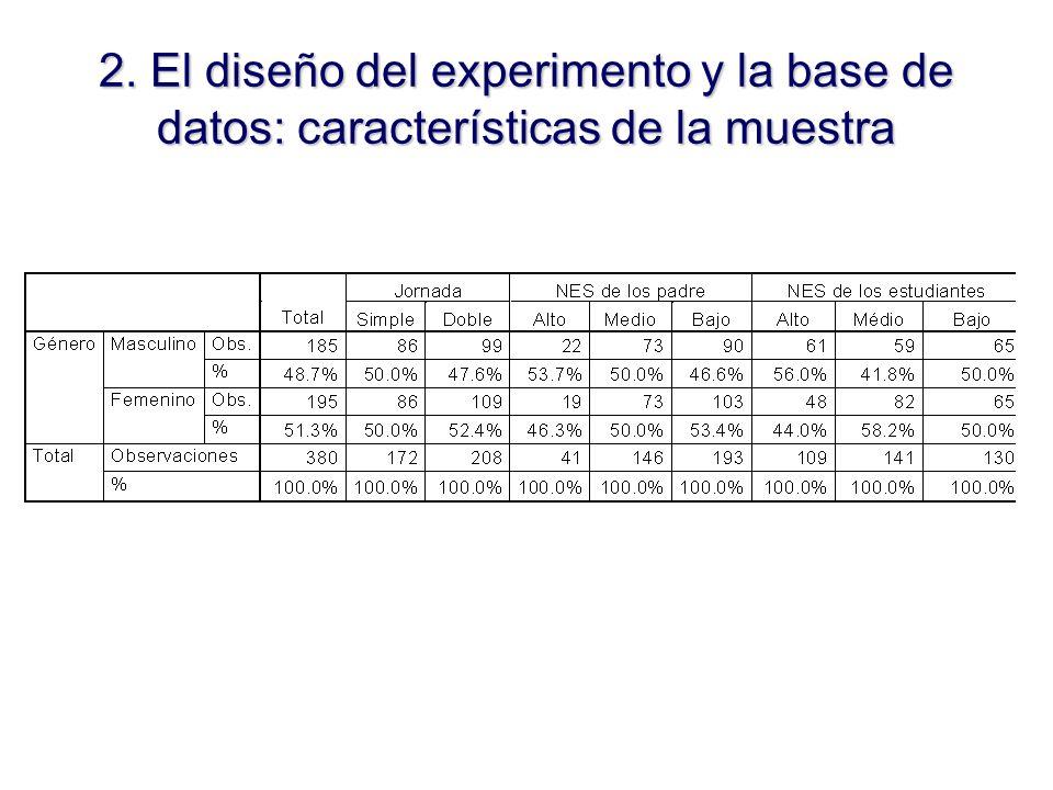 2. El diseño del experimento y la base de datos: características de la muestra