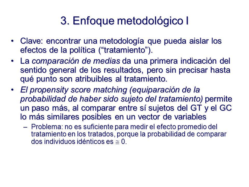 3. Enfoque metodológico I Clave: encontrar una metodología que pueda aislar los efectos de la política (tratamiento).Clave: encontrar una metodología