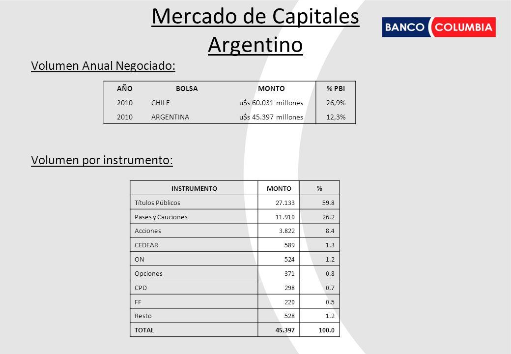 Mercado de Capitales Argentino Volumen Anual Negociado: Volumen por instrumento: AÑOBOLSAMONTO% PBI 2010CHILEu$s 60.031 millones26,9% 2010ARGENTINAu$s