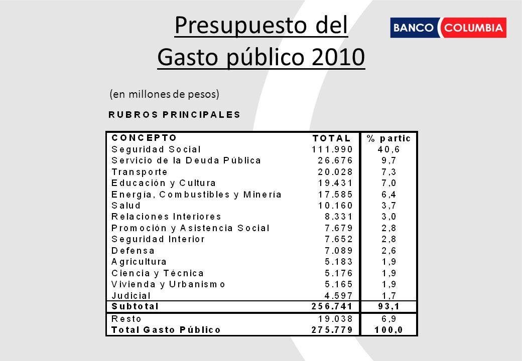 Presupuesto del Gasto público 2010 (en millones de pesos)