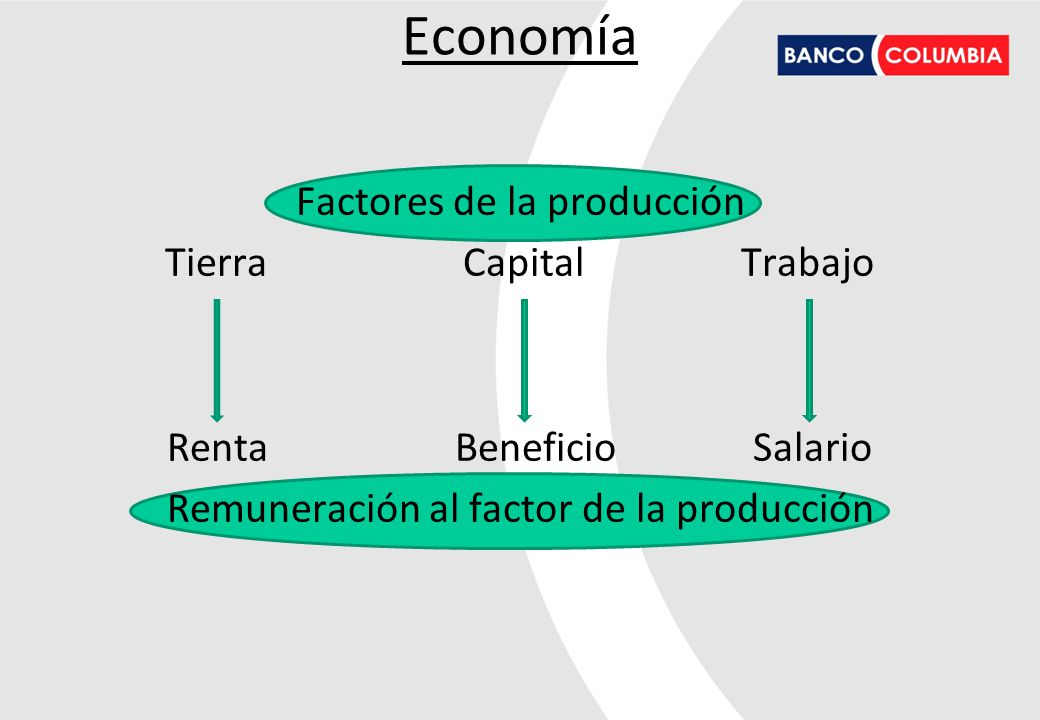 Economía PBI: Es la suma de los valores monetarios de todos los bienes y servicios de consumo final producidos durante un año en el país.