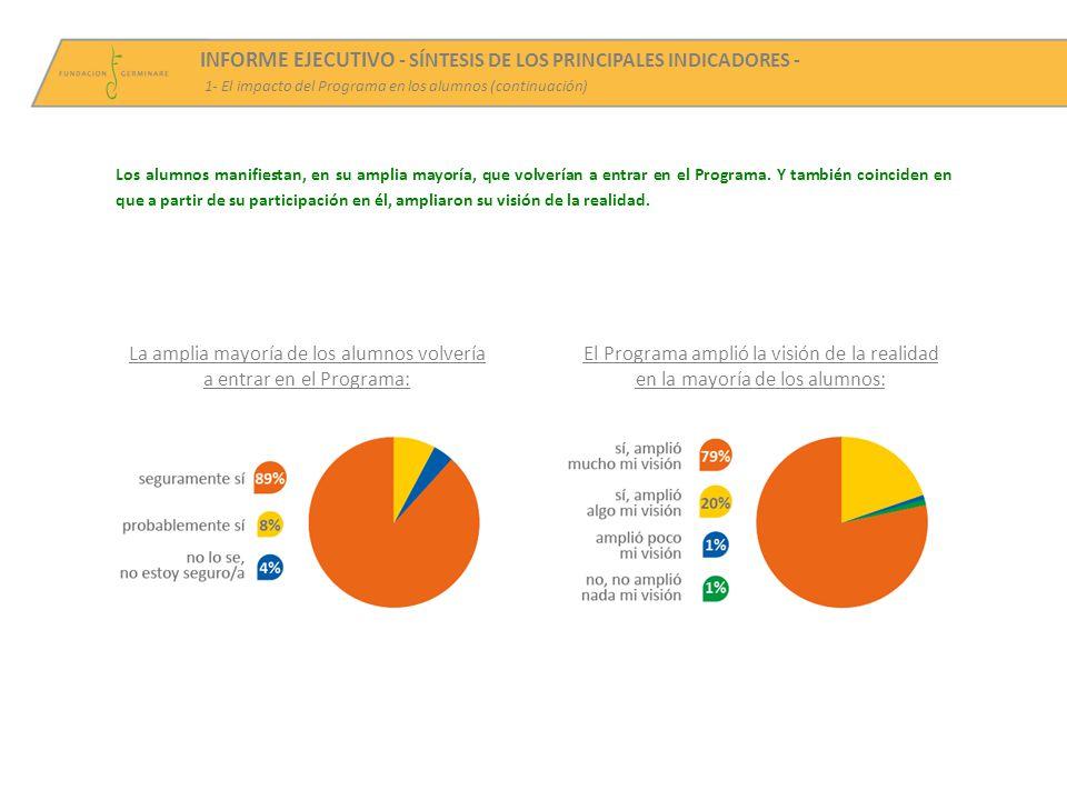 INFORME EJECUTIVO - SÍNTESIS DE LOS PRINCIPALES INDICADORES - 1- El impacto del Programa en los alumnos (continuación) Los alumnos manifiestan, en su amplia mayoría, que volverían a entrar en el Programa.