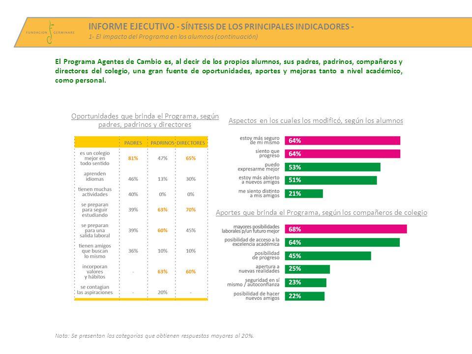 INFORME EJECUTIVO - SÍNTESIS DE LOS PRINCIPALES INDICADORES - 1- El impacto del Programa en los alumnos (continuación) Nota: Se presentan las categorías que obtienen respuestas mayores al 20%.