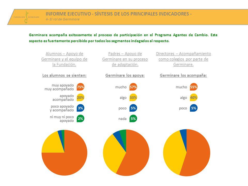 INFORME EJECUTIVO - SÍNTESIS DE LOS PRINCIPALES INDICADORES - 4- El rol de Germinare Germinare acompaña exitosamente el proceso de participación en el Programa Agentes de Cambio.