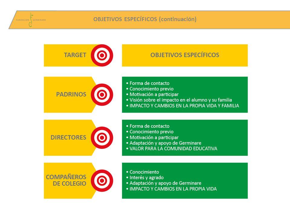 9 INFORME EJECUTIVO - SÍNTESIS DE LOS PRINCIPALES INDICADORES - 1- El impacto del Programa en los alumnos El Programa Agentes de Cambio perteneciente a la Fundación Germinare obtiene una evaluación de excelencia entre todos los actores involucrados.