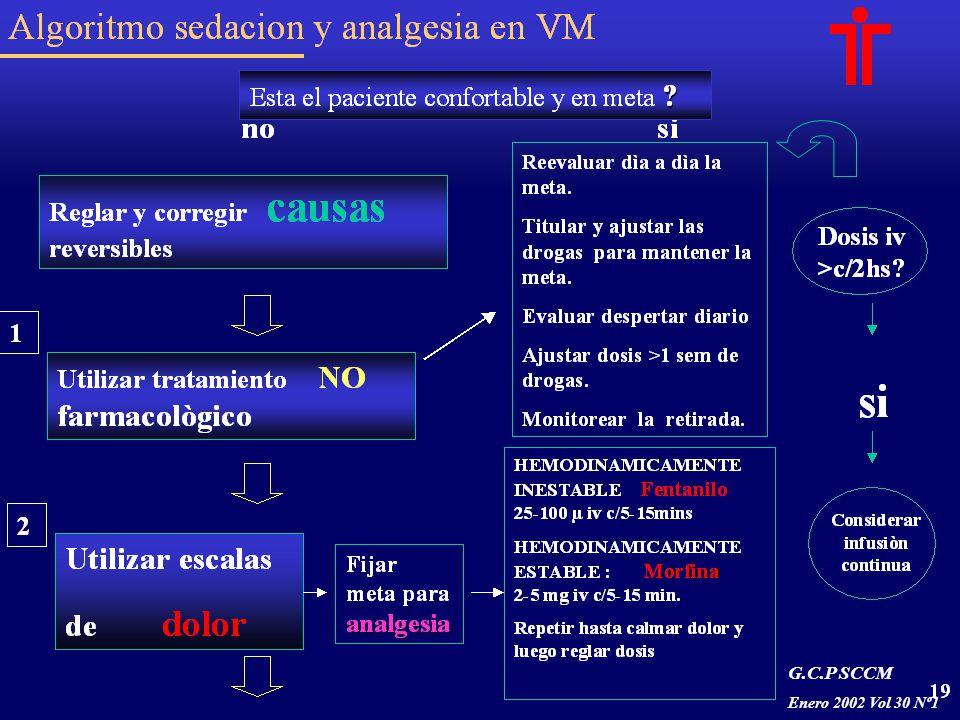 Algoritmo sedacion y analgesia en VM Utilizar escalas de sedaciòn para evaluar agitaciòn y ansiedad Utilizar escalas de delirio para evaluar Fijar meta de sedaciòn Agitaciòn aguda Midazolam: 2-5 mg iv c/5-15 min hasta control del evento agudo Sedaciòn continua Lorazepam : 1- 4 mg iv c/ 10-20 min.hasta la meta, luego cada 2 - 6hs reglado Propofol: 5µ/kg/min.titular c/5min hasta llegar a la meta Lorazepam via infusion .