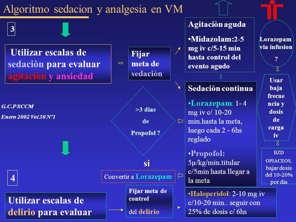 Algoritmo sedacion y analgesia en VM Utilizar escalas de sedaciòn para evaluar agitaciòn y ansiedad Utilizar escalas de delirio para evaluar Fijar met
